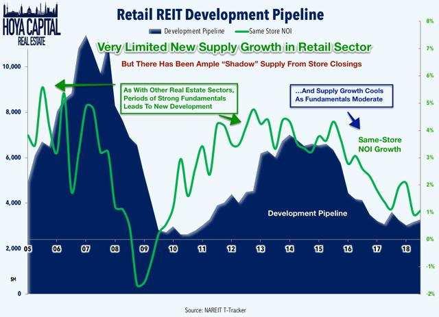 mall REIT development