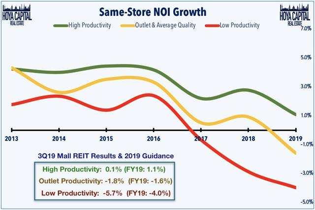 mall same-store NOI growth