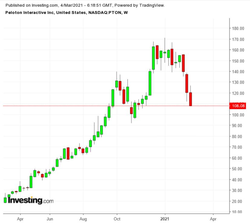 Peloton股价周线图