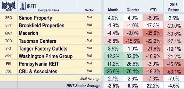 mall REITs 2019