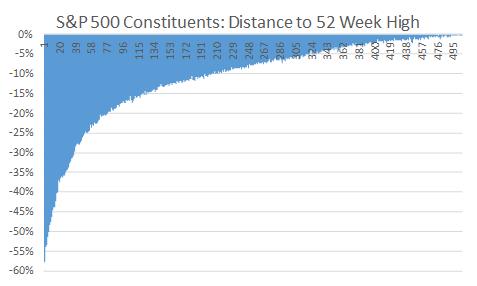 S&P 500 constituents versus their 52 week high