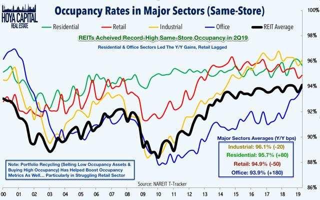 mall occupancy 2019
