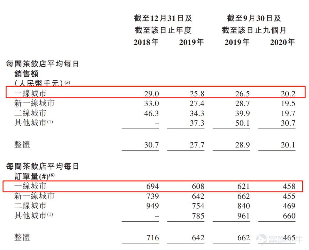 剖析奈雪招股书:美梦与数据的错配 中国金融观察网www.chinaesm.com