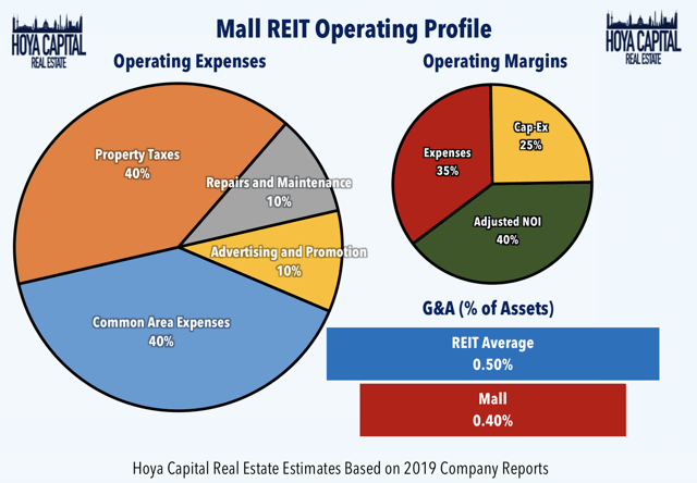 mall REIT operating profile