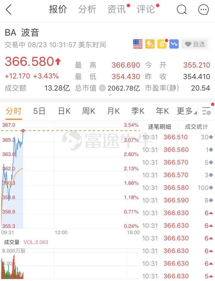 异动直击   波音三日累涨逾10%,华尔街对737