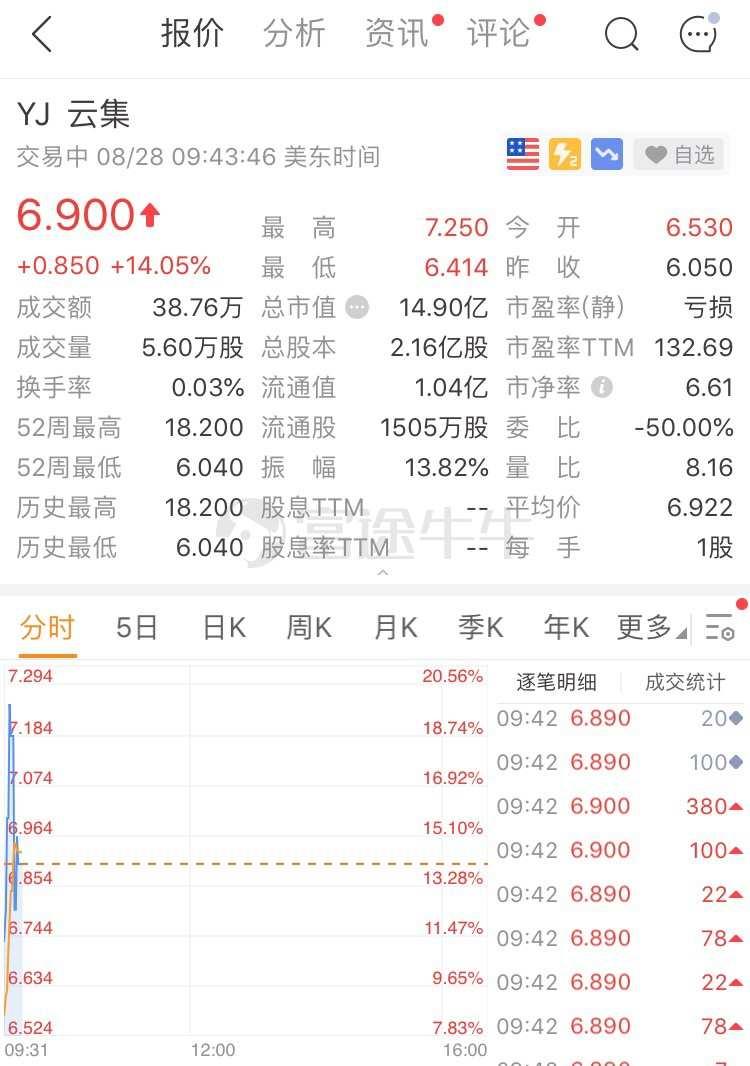 异动直击 | 2000万美元股份回购计划提振股价,云集触底反弹逾14%