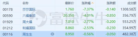 香港零售股全线下跌,莎莎国际大跌7%