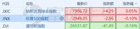 纳指率先翻红,此前三大股指均跌0.5%