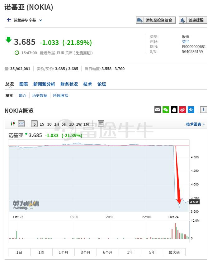 下调今明两年盈测,诺基亚美股盘前暴跌20%