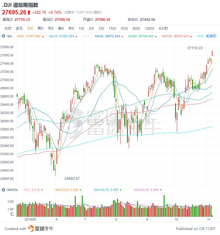 美股三大股指均创新高,道指大涨逾200点