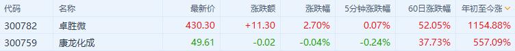 妖气冲天!雅高控股年内暴涨33倍,顶过三个卓胜微