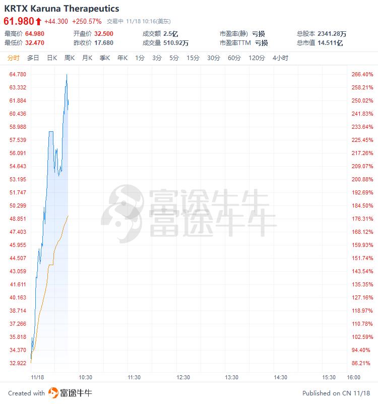 吸金2.5亿,这只美股20分钟飙升230%后紧急停牌
