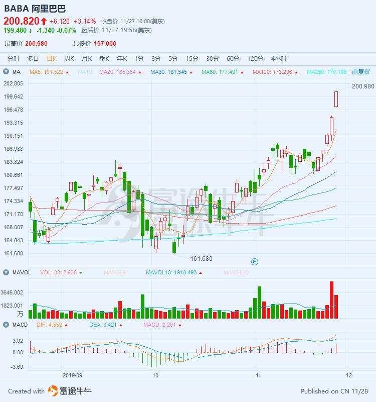 三连阳!阿里大涨近4%,股价突破200港元
