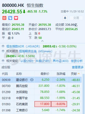 恒指重挫450点大跌1.7%,石药集团大跌近10%