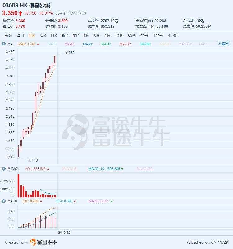 信基沙溪逆市涨6%,上市16日较IPO发行价大涨235%