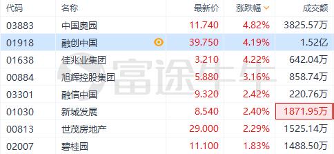 11月百强房企拿地总量上涨,中国奥园升5%领涨内房股