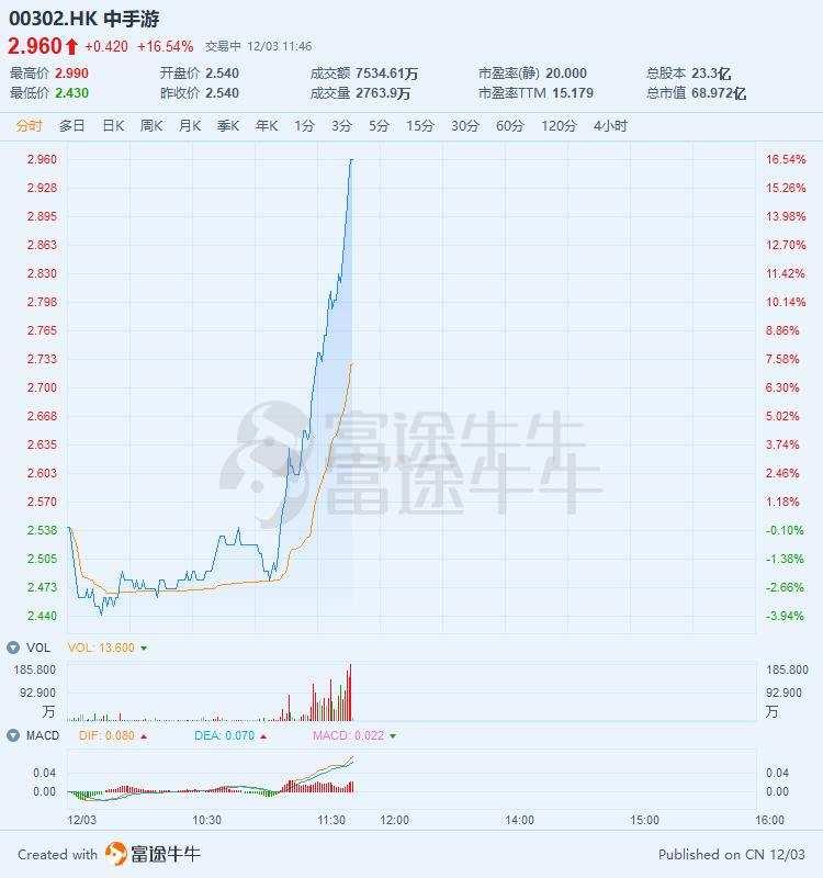 涉足天使投资,「IP一哥」中手游大涨16%