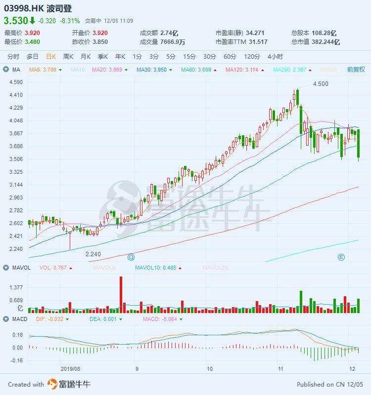 波司登放量大跌8%,成交额高达2.74亿