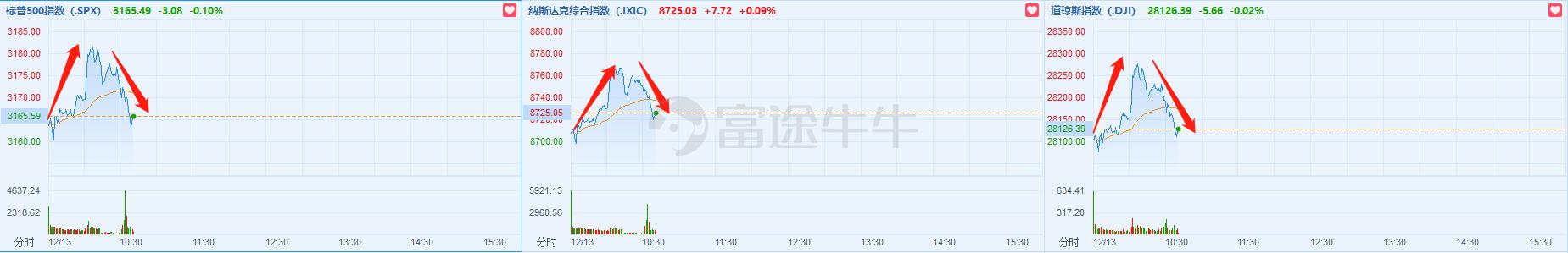美股三大股指涨幅迅速缩窄,道琼斯指数由涨转跌