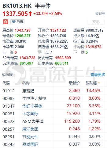 国产芯片替代势不可挡,中芯国际再涨3%破近15年新高