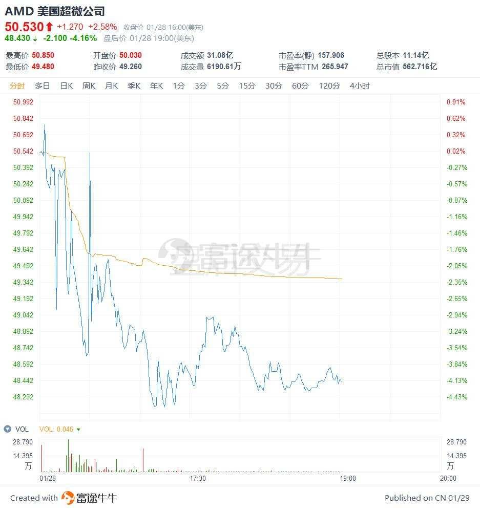 一季度业绩展望不及预期,AMD盘后跌逾4%