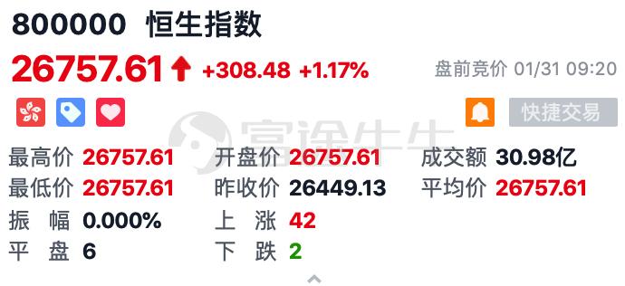 恒生指数高开1.1%,蓝筹股集体反弹