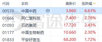 流感概念板块走高,中国中药涨超6%