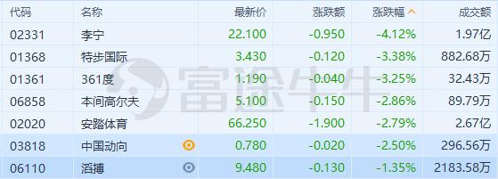 体育用品股全线走低,李宁跌超4%