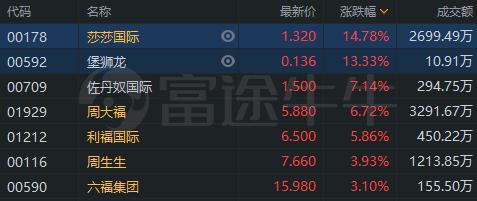 异动直击   香港零售股集体大涨,莎莎国际涨超14%