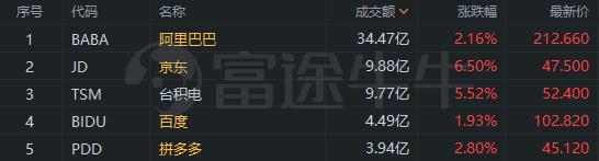 中概股收盘   拼多多涨近3%,盘中股价创历史新高;台积电一季度净利暴增90%,股价涨超5%