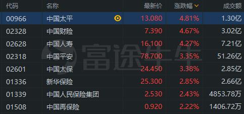 异动直击 | 内险股普涨,中国人寿涨超4%