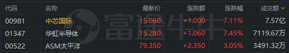 半导体板块走强,中芯国际、华虹半导体均涨超7%