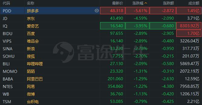 异动直击 | 热门中概股普跌,拼多多跌超5%,京东跌超4%