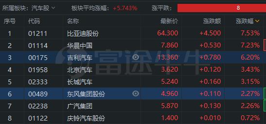 汽车股集体爆发,中金:关注优质蓝筹补涨机会