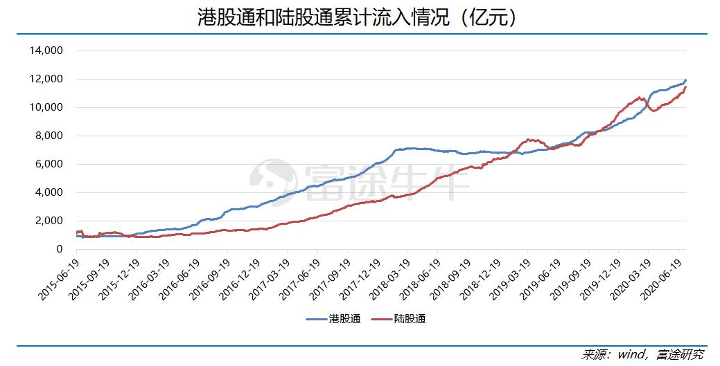 陆港通每周观察:南北资金共捧金融板块,小米净流入46.81亿港元