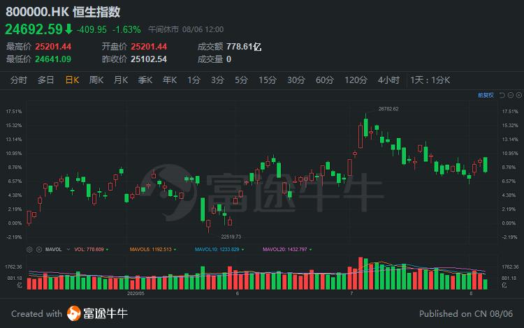 港股午评 | 恒指半日倒跌400点,黄金股、物业股逆市大涨