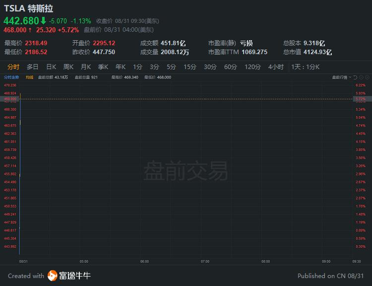 异动直击 | 特斯拉盘前一度涨6%,拆股今日生效