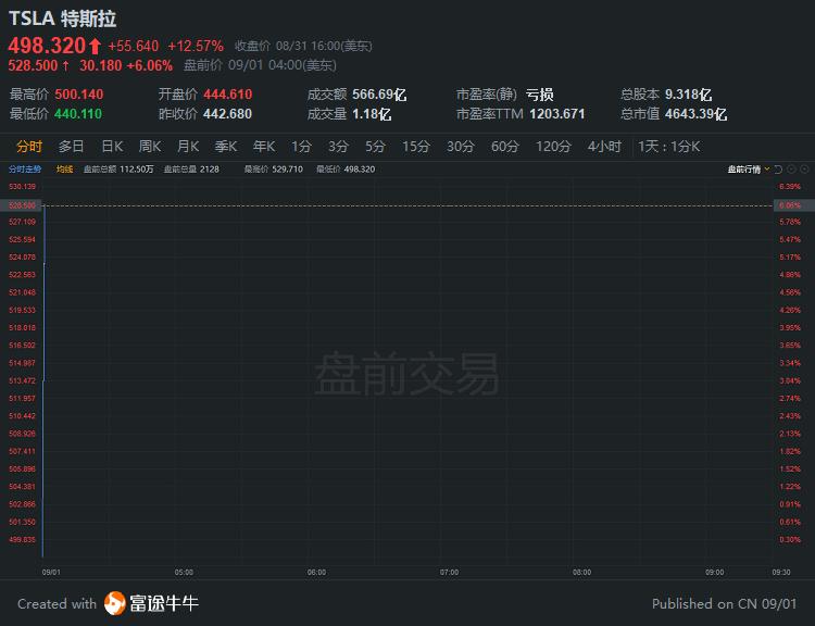 盘前异动 | 特斯拉盘前再涨6%续刷新高,昨日大涨12%