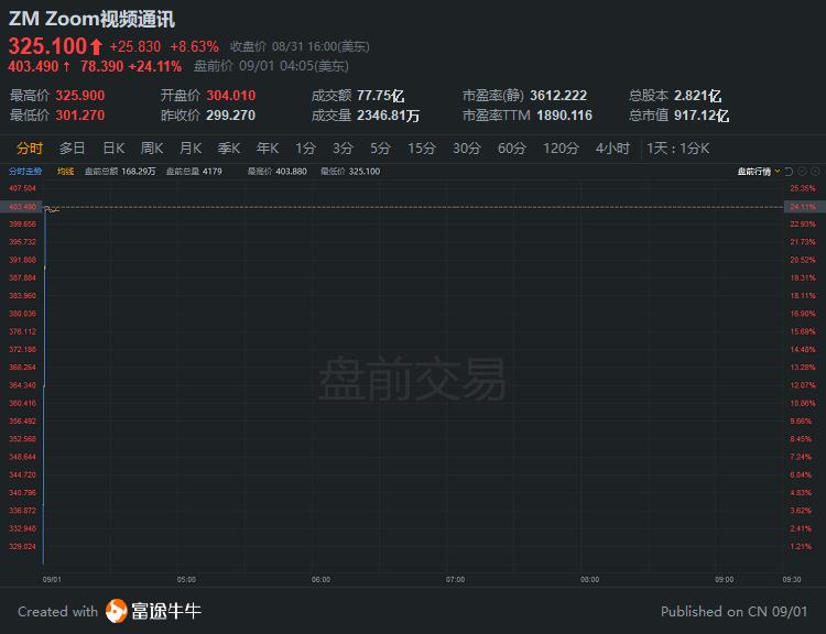 盘前异动 | Zoom盘前飙涨24%,股价突破400美元