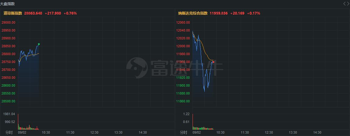 中概扫描   阿里、京东新高后回落,贝壳跌超8%