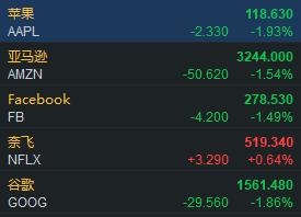 FAANG低开后跌幅收窄,奈飞转涨近1%