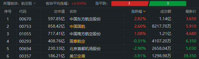 异动直击 | 航空股板块逆势涨1%,东方航空涨近3%
